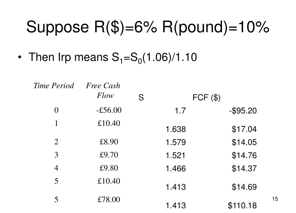 Suppose R($)=6% R(pound)=10%