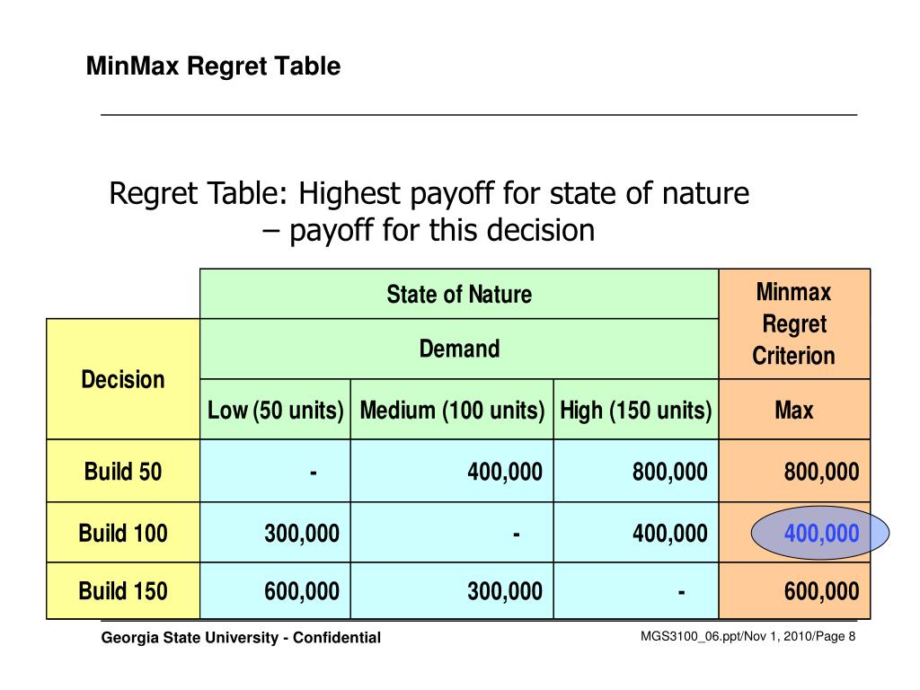 MinMax Regret Table