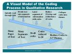 a visual model of the coding process in qualitative research