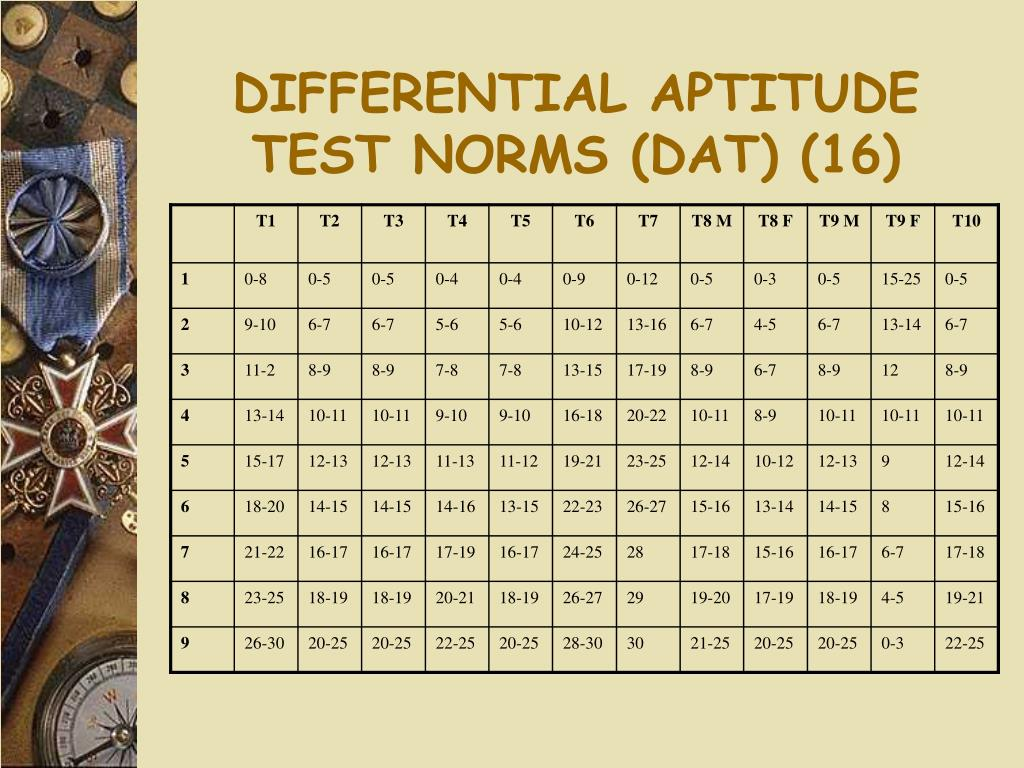 DIFFERENTIAL APTITUDE TEST NORMS (DAT) (16)