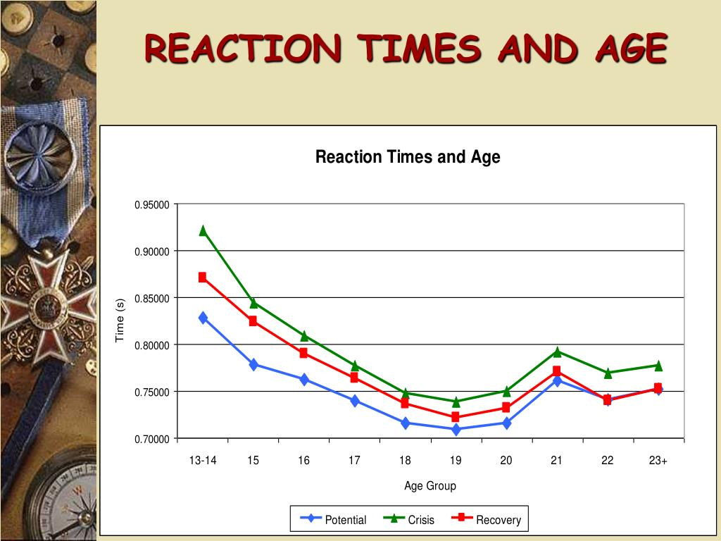 REACTION TIMES AND AGE