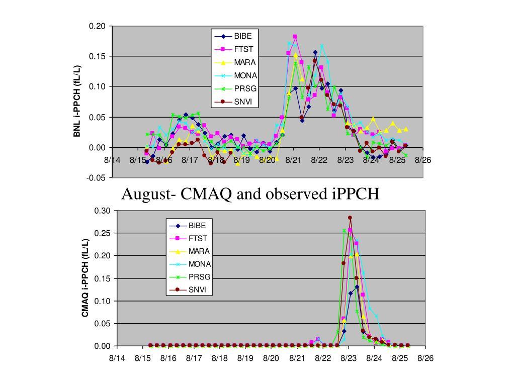 August- CMAQ and observed iPPCH