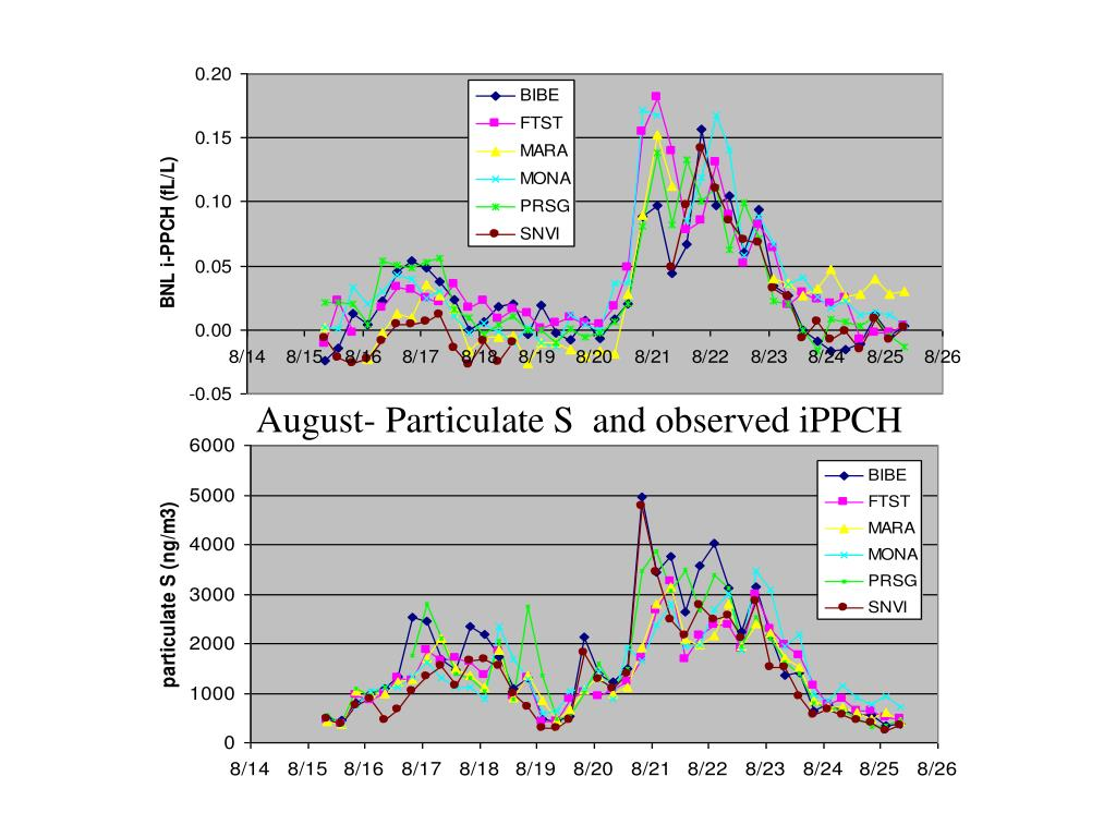 August- Particulate S  and observed iPPCH