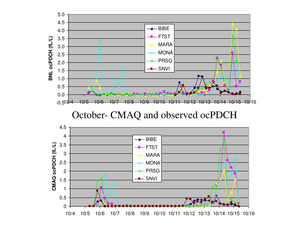 October- CMAQ and observed ocPDCH