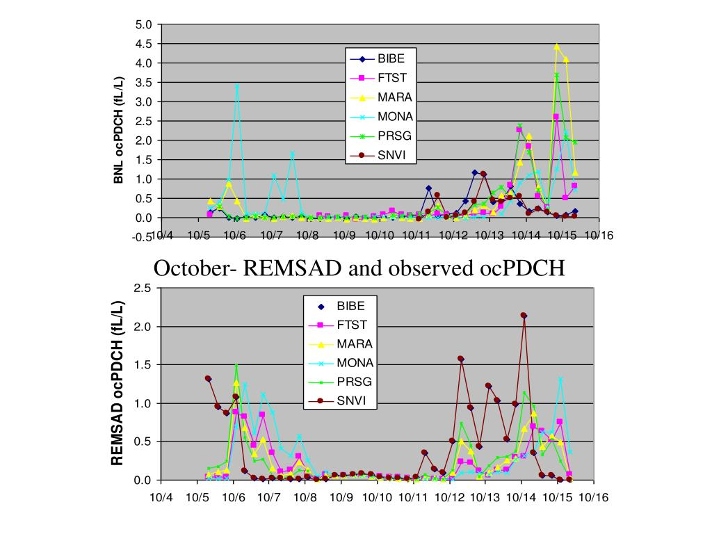 October- REMSAD and observed ocPDCH