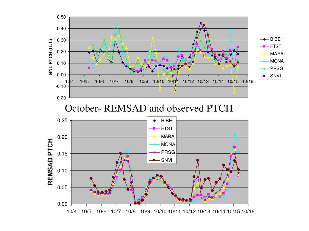 October- REMSAD and observed PTCH
