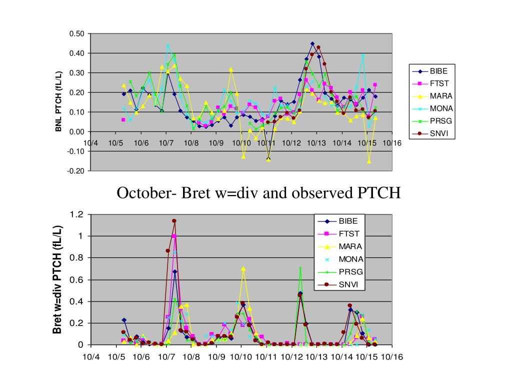 October- Bret w=div and observed PTCH