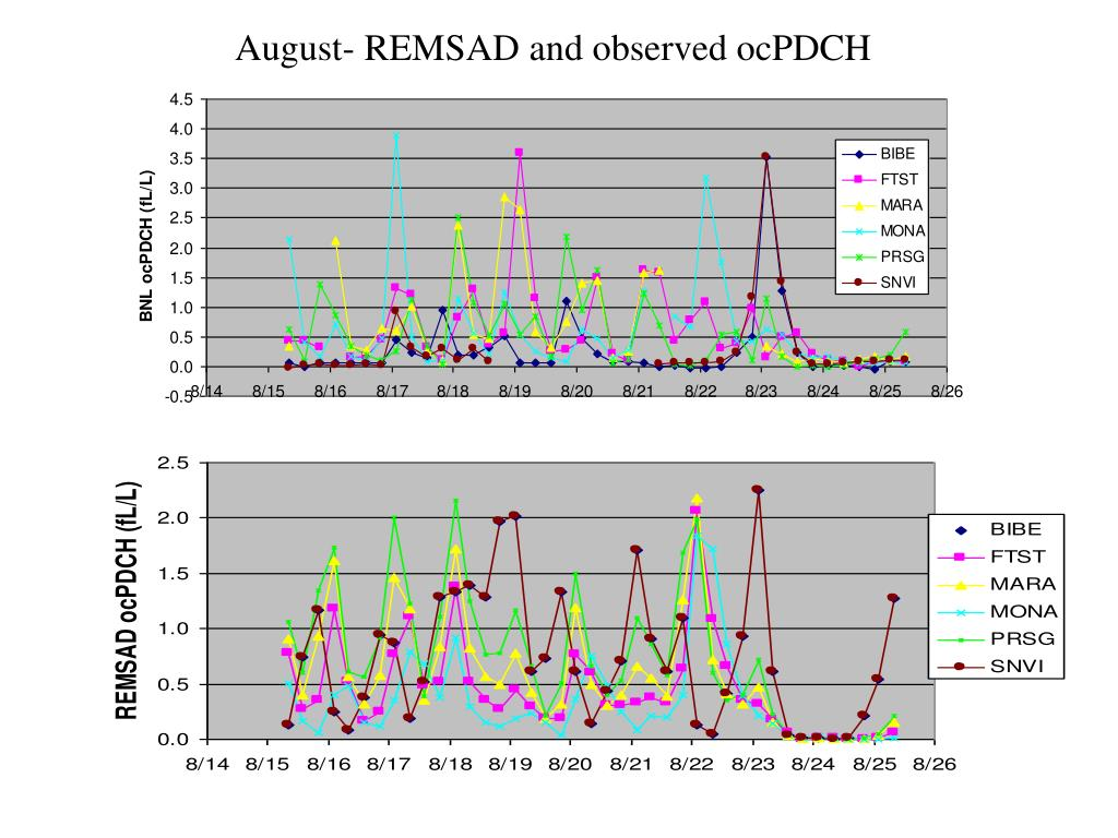 August- REMSAD and observed ocPDCH