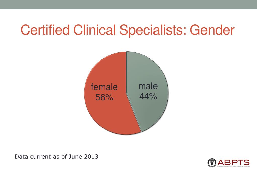 Certified Clinical Specialists: Gender