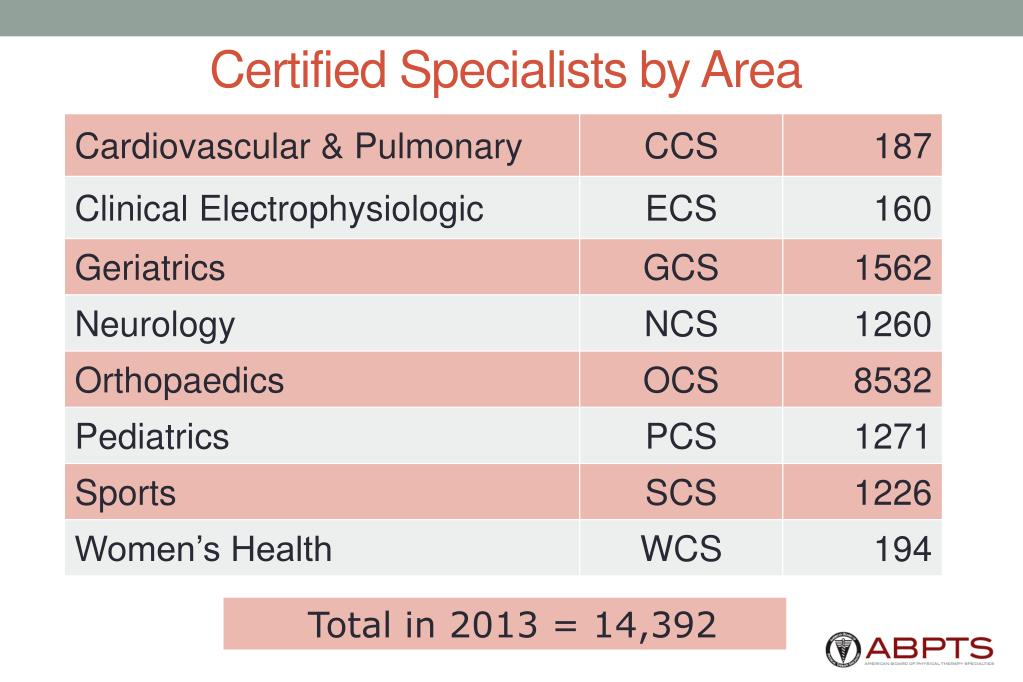 Certified Specialists by Area