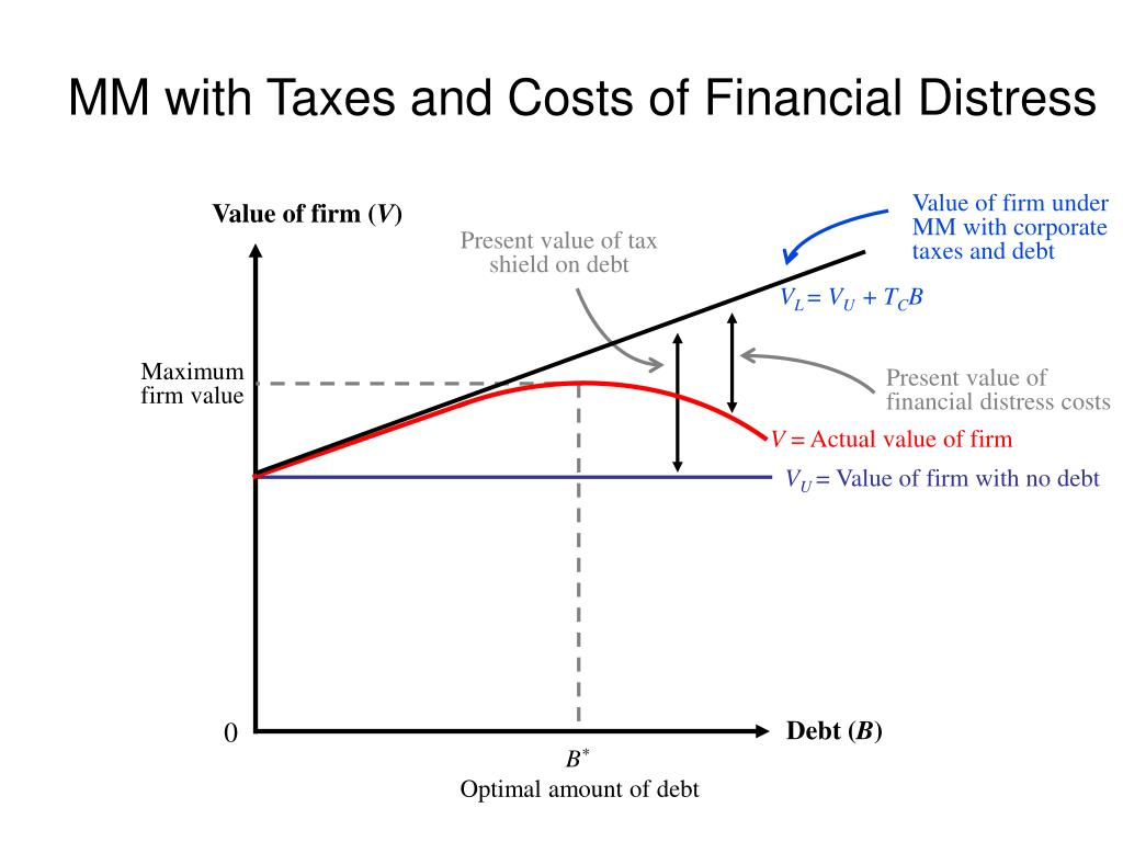 MM with Taxes and Costs of Financial Distress