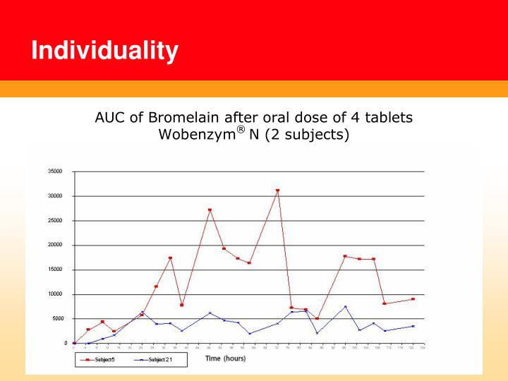AUC of Bromelain after oral dose of 4 tablets