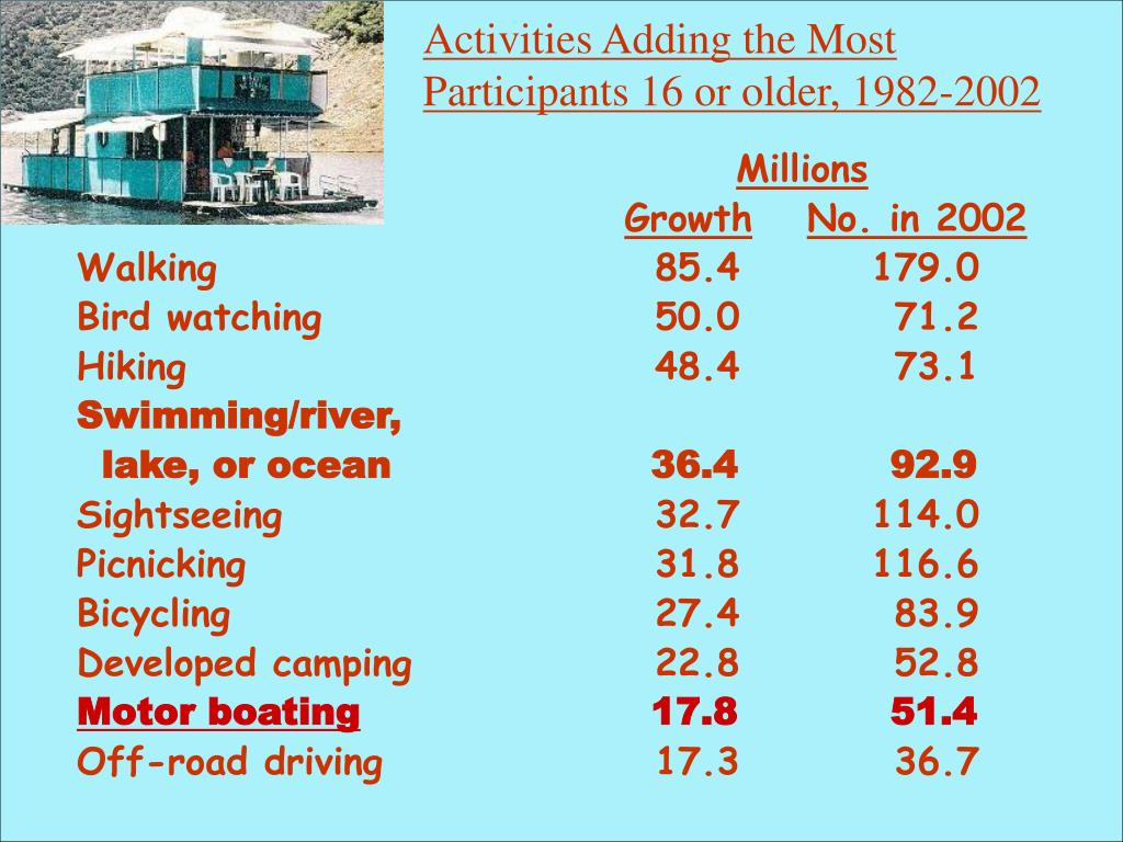 Activities Adding the Most Participants 16 or older, 1982-2002