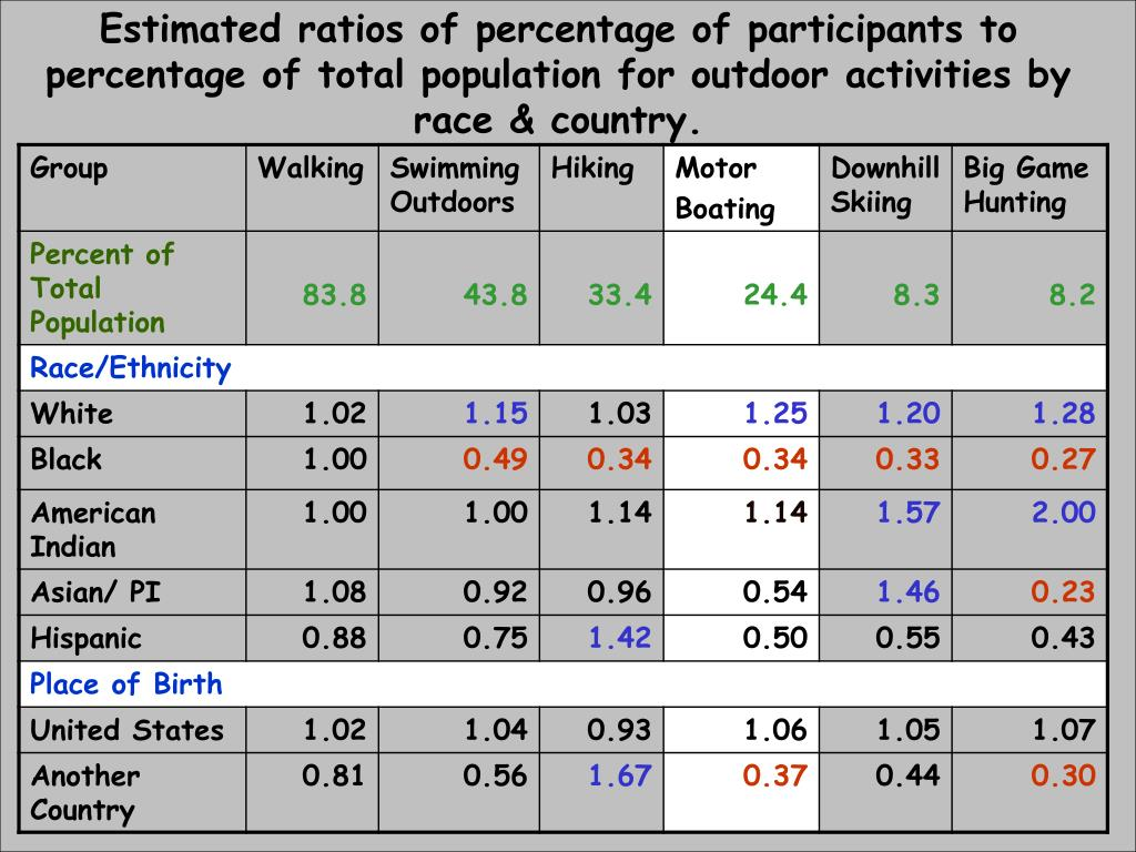 Estimated ratios of percentage of participants to percentage of total population for outdoor activities by race & country.