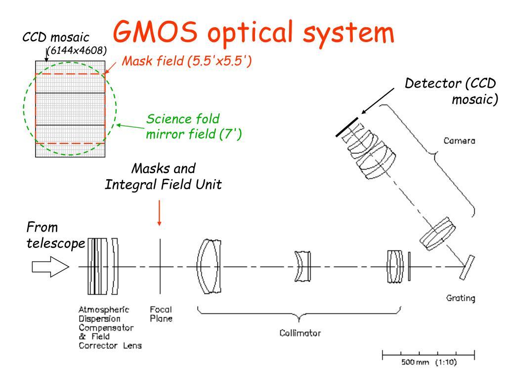 GMOS optical system