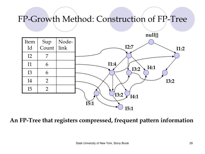 FP-Growth Method: Construction of FP-Tree