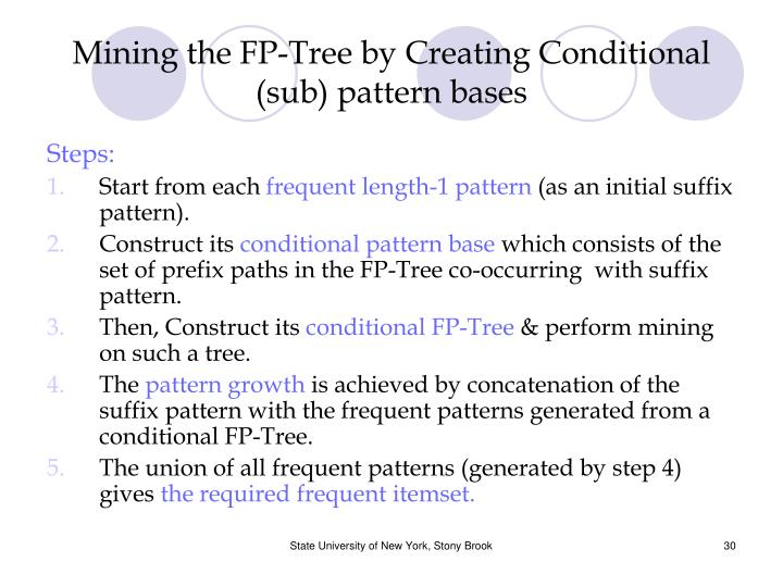 Mining the FP-Tree by Creating Conditional (sub) pattern bases