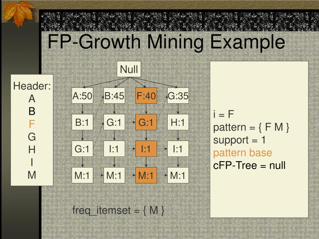 FP-Growth Mining Example