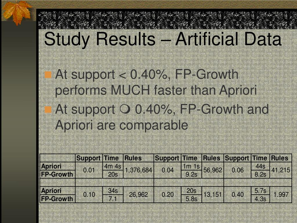 Study Results – Artificial Data