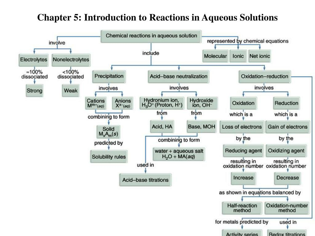 chapter 5 introduction to reactions in aqueous solutions l.