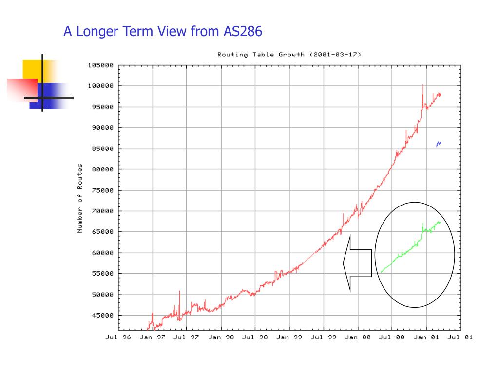 A Longer Term View from AS286