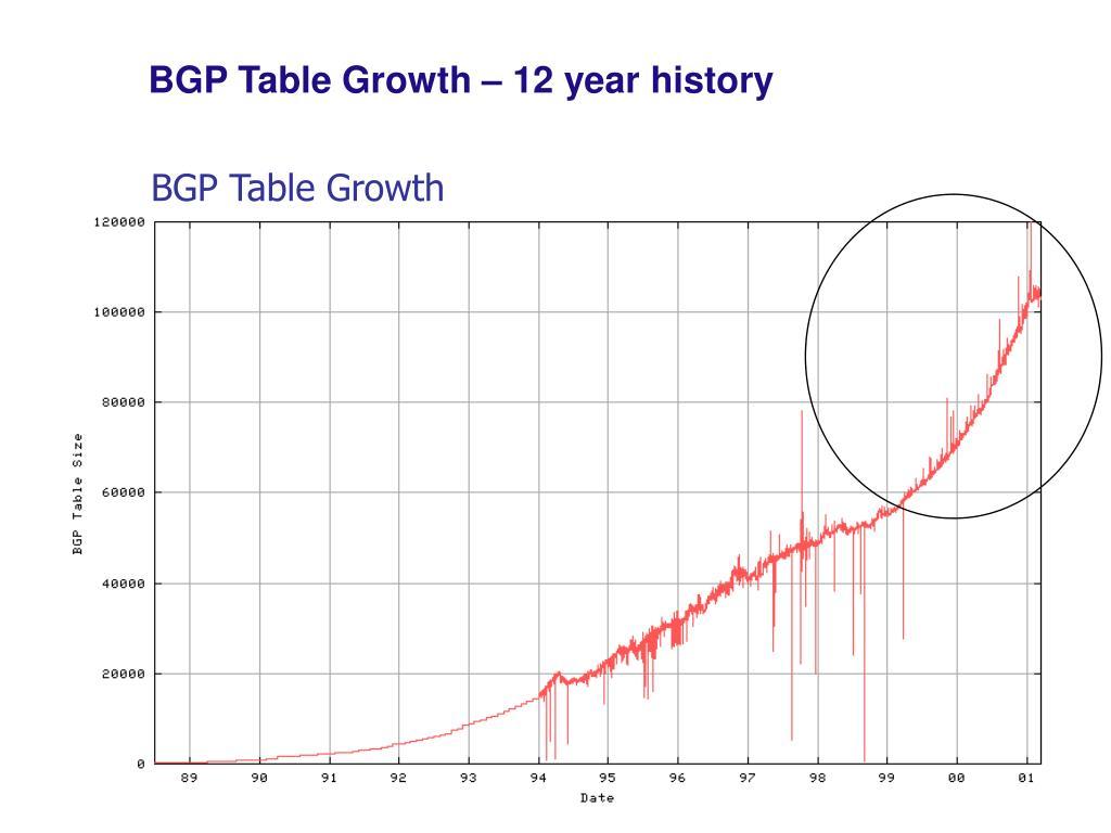BGP Table Growth – 12 year history