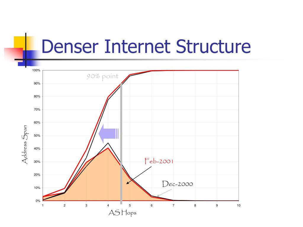 Denser Internet Structure