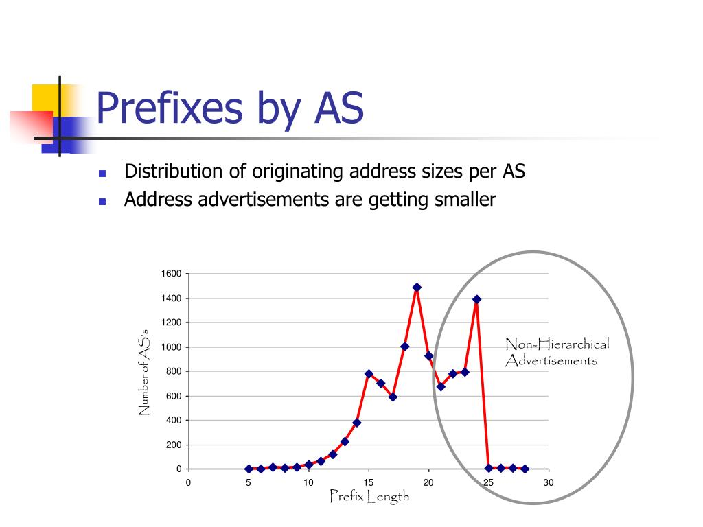 Prefixes by AS