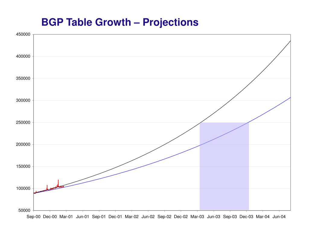 BGP Table Growth – Projections