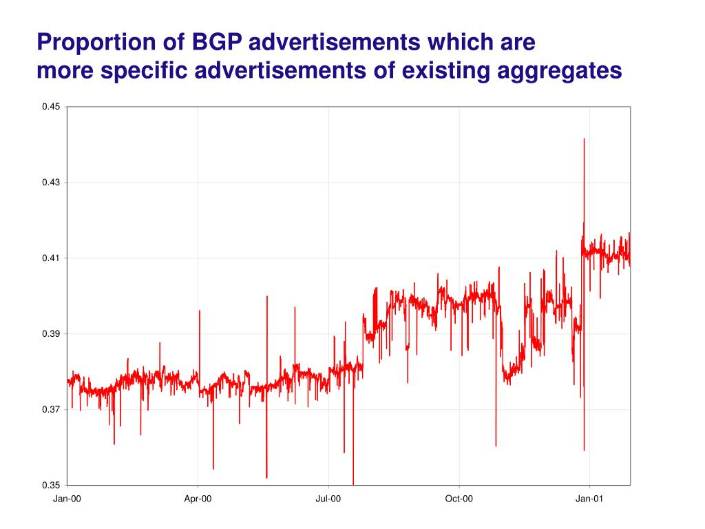 Proportion of BGP advertisements which are
