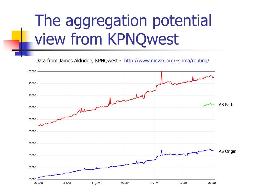 The aggregation potential view from KPNQwest