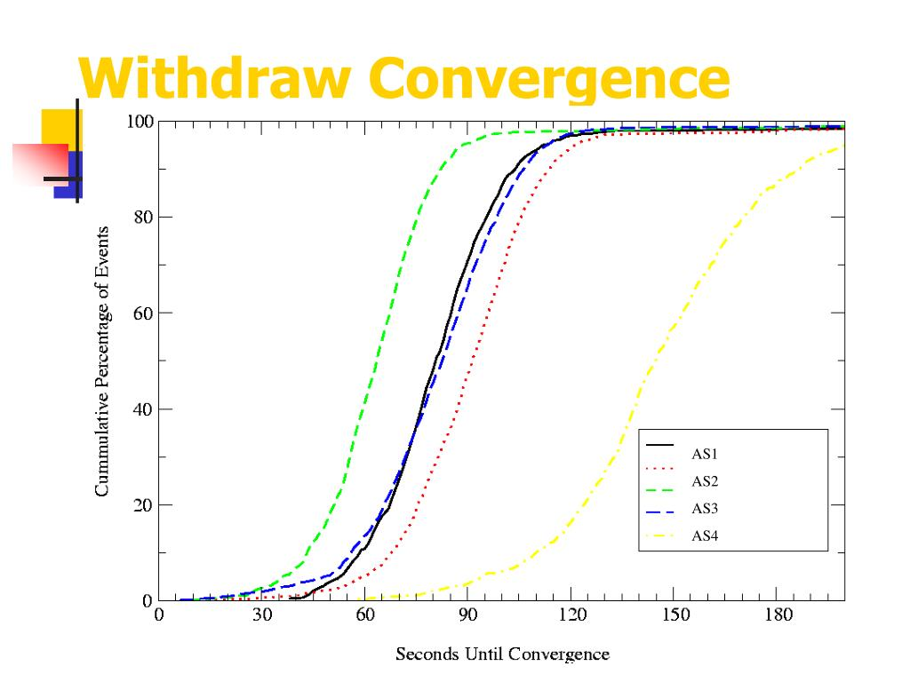 Withdraw Convergence