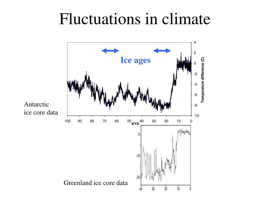 Fluctuations in climate