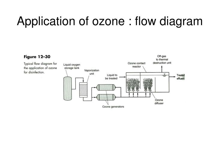 Application of ozone : flow diagram