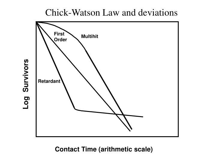 Chick-Watson Law and deviations