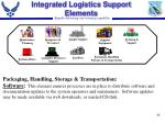 integrated logistics support elements40