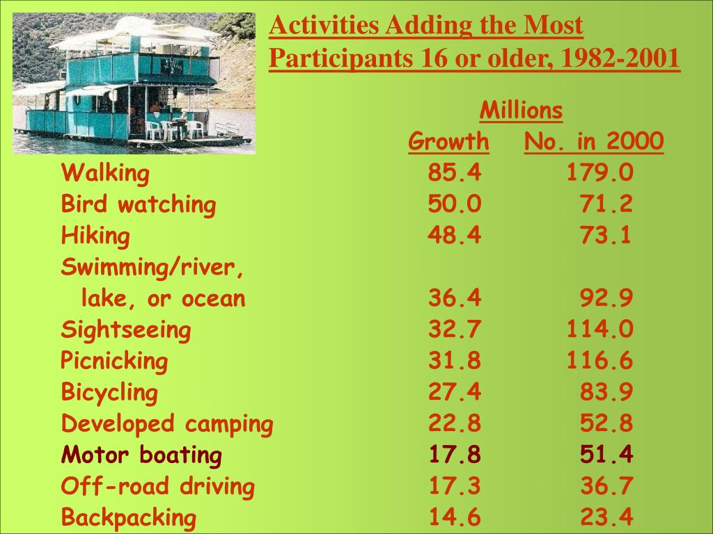 Activities Adding the Most Participants 16 or older, 1982-2001