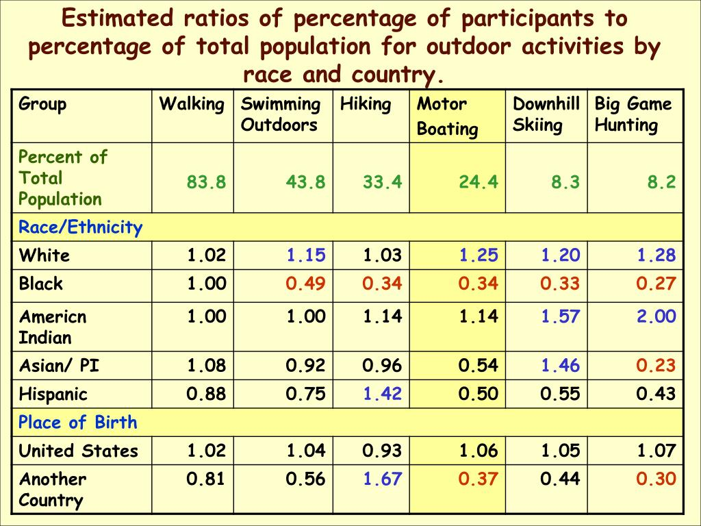 Estimated ratios of percentage of participants to percentage of total population for outdoor activities by race and country.