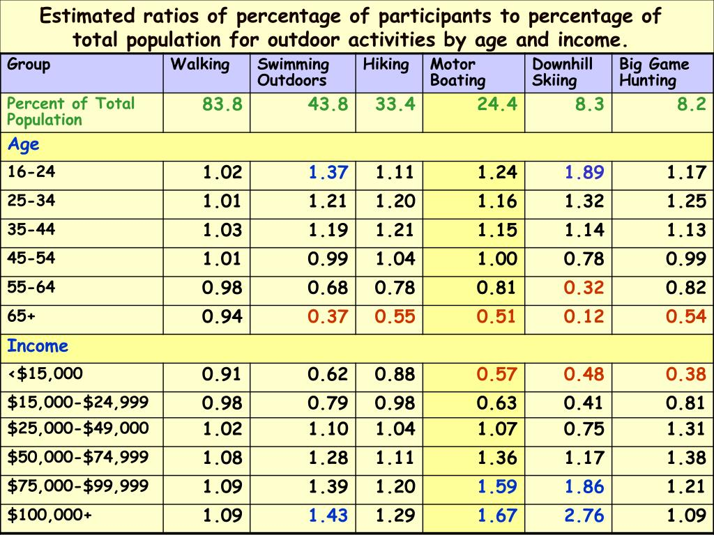 Estimated ratios of percentage of participants to percentage of total population for outdoor activities by age and income.