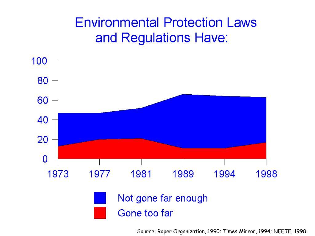 Source: Roper Organization, 1990; Times Mirror, 1994; NEETF, 1998.