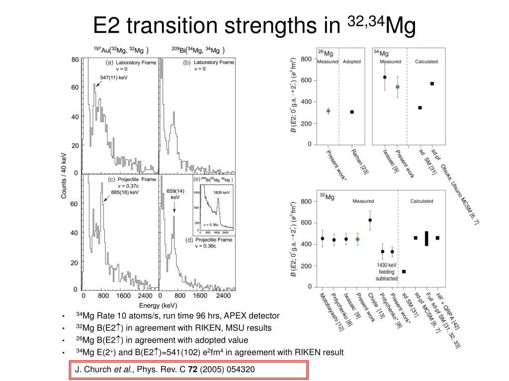 E2 transition strengths in