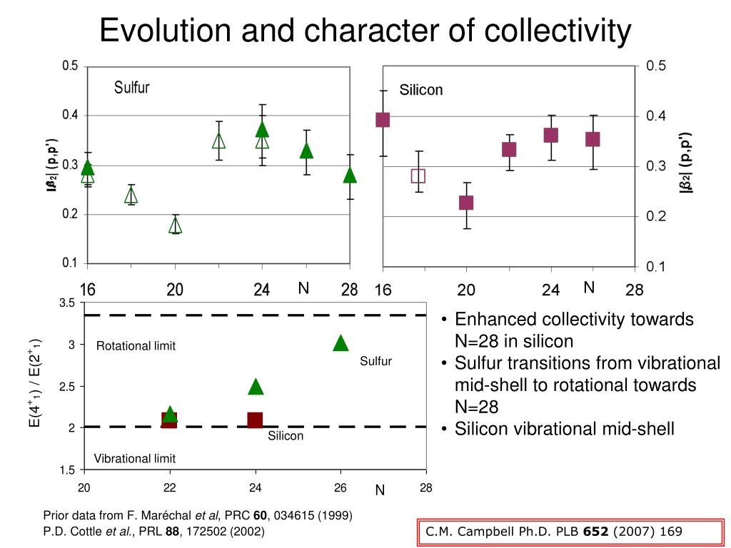 Evolution and character of collectivity