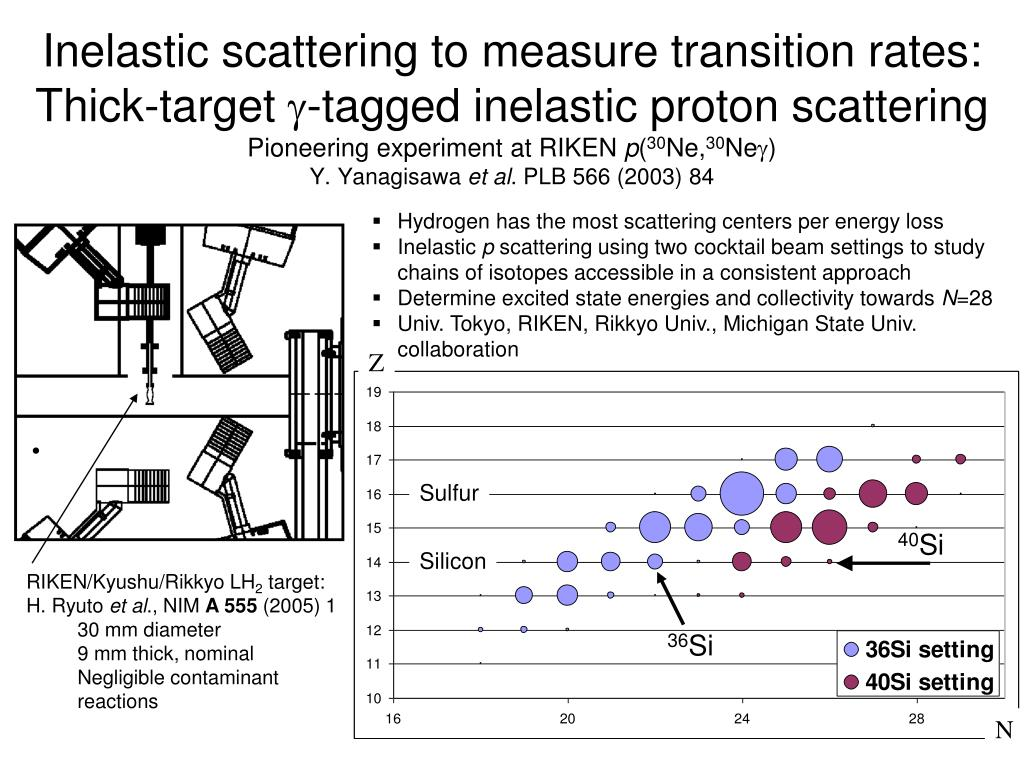 Inelastic scattering to measure transition rates: