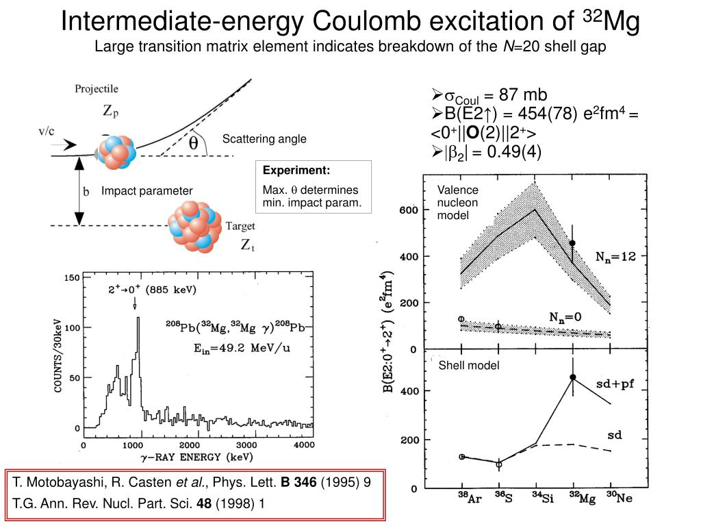 Intermediate-energy Coulomb excitation of