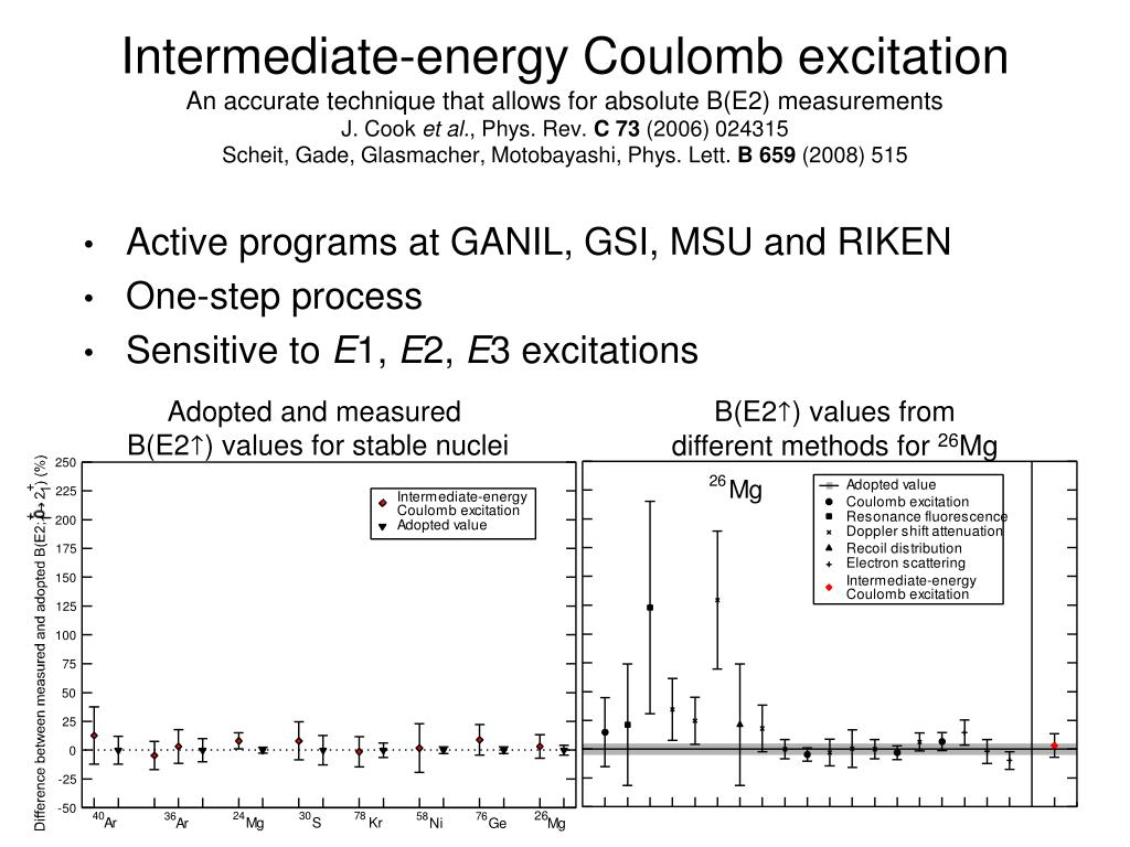 Intermediate-energy Coulomb excitation