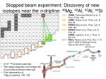 stopped beam experiment discovery of new isotopes near the n dripline 40 mg 42 al 43 al 44 si