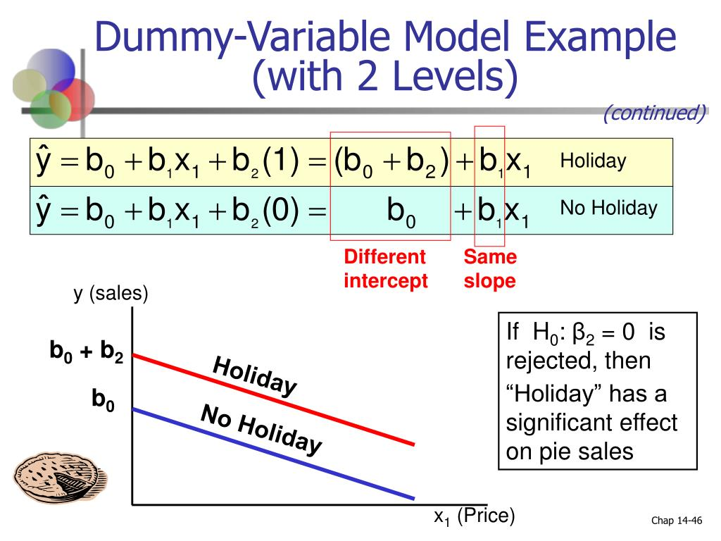 Dummy-Variable Model Example