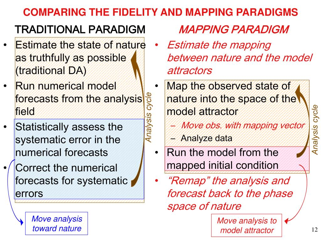 COMPARING THE FIDELITY AND MAPPING PARADIGMS