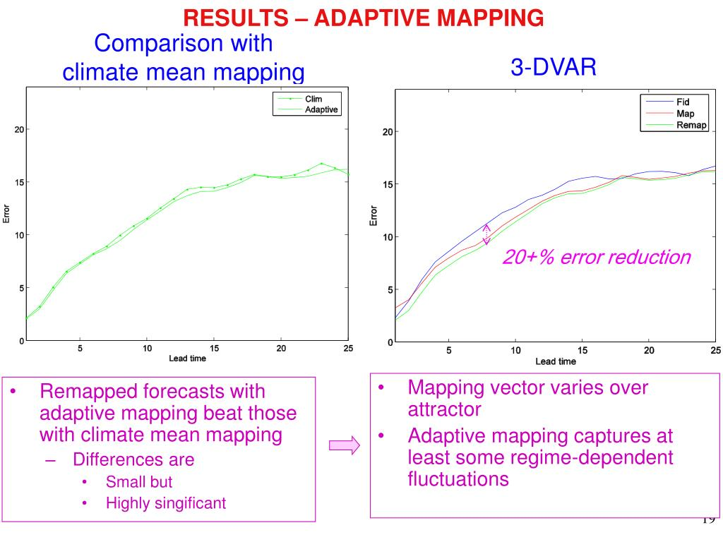 RESULTS – ADAPTIVE MAPPING