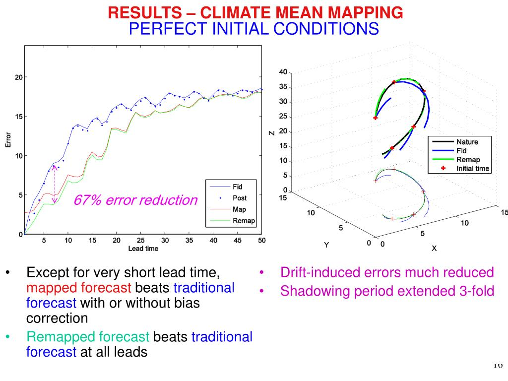 RESULTS – CLIMATE MEAN MAPPING